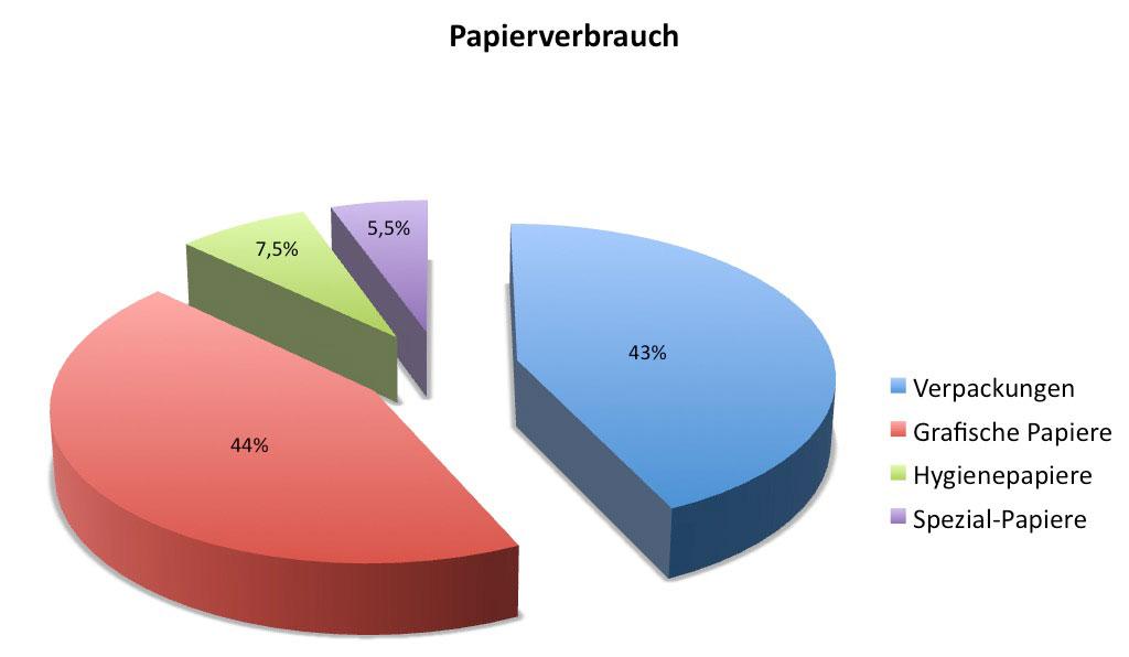 Papierverbrauch Deutschland
